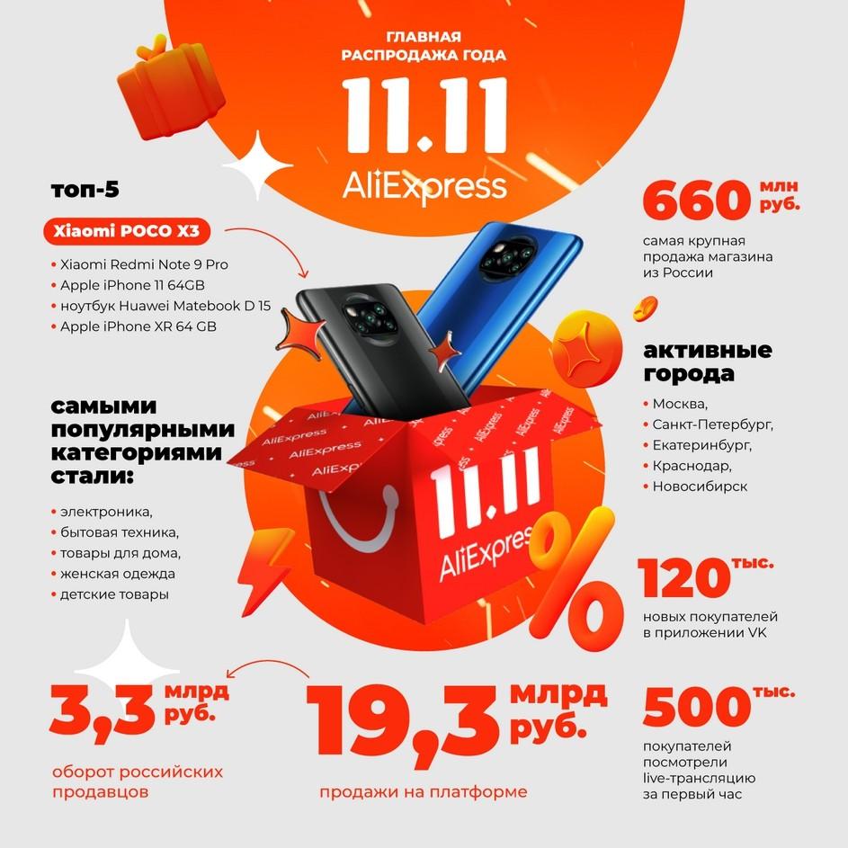 Финансовые показатели распродажи 11.11 на «AliExpress» в 2020 году