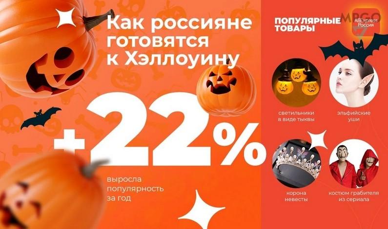 Статистика: рост продаж на AliExpress на Хэллоуин