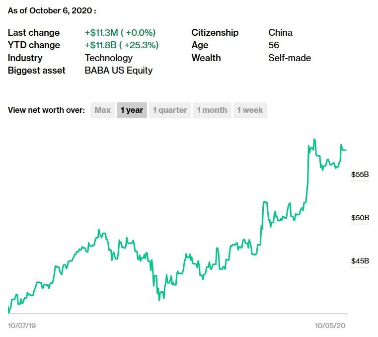 График состояния в млрд. долларах.