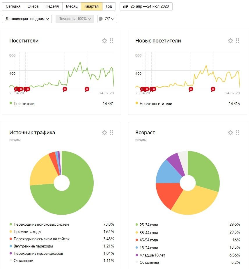 Аудитория на сайте aligarazh.com