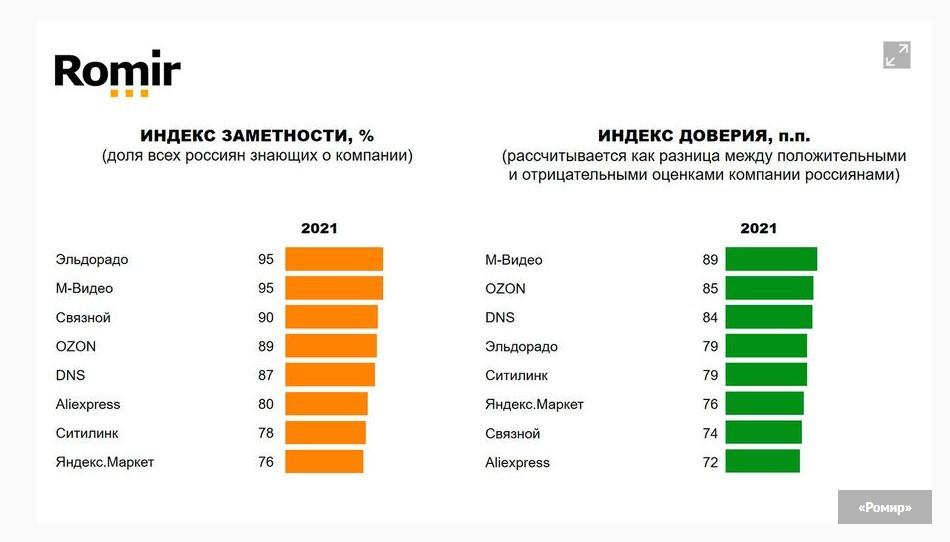 индекс доверия и заметности