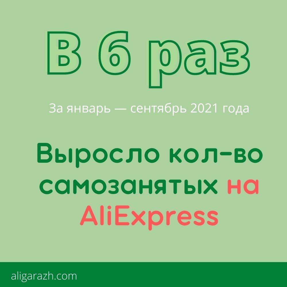 В 6 раз выросло количество самозанятых на AliExpress